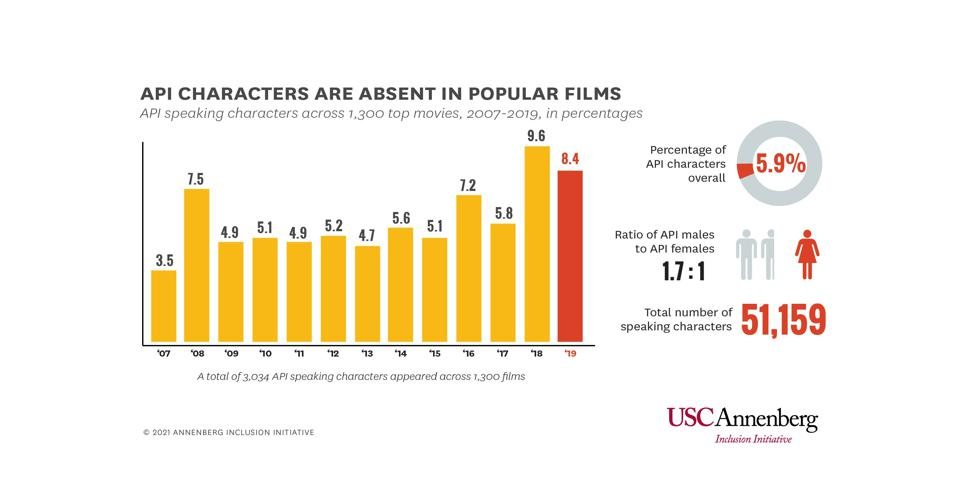 Bar graph shows how few films feature API characters.