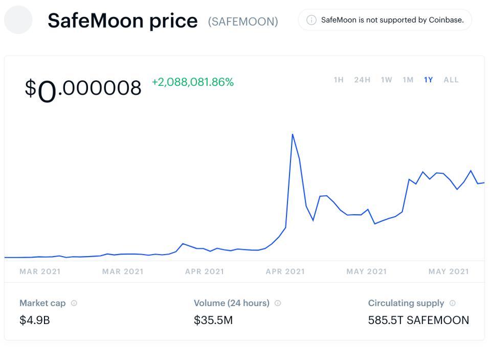 bitcoin, bitcoin price, dogecoin, dogecoin price, safemoon, safemoon price, Elon Musk, Dave Portnoy, chart