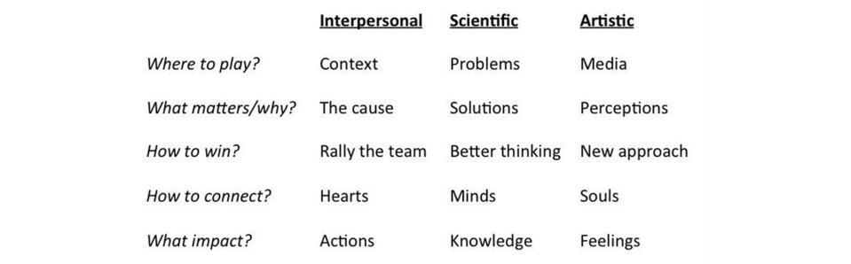 Interpersonal - Scientific - Artistic