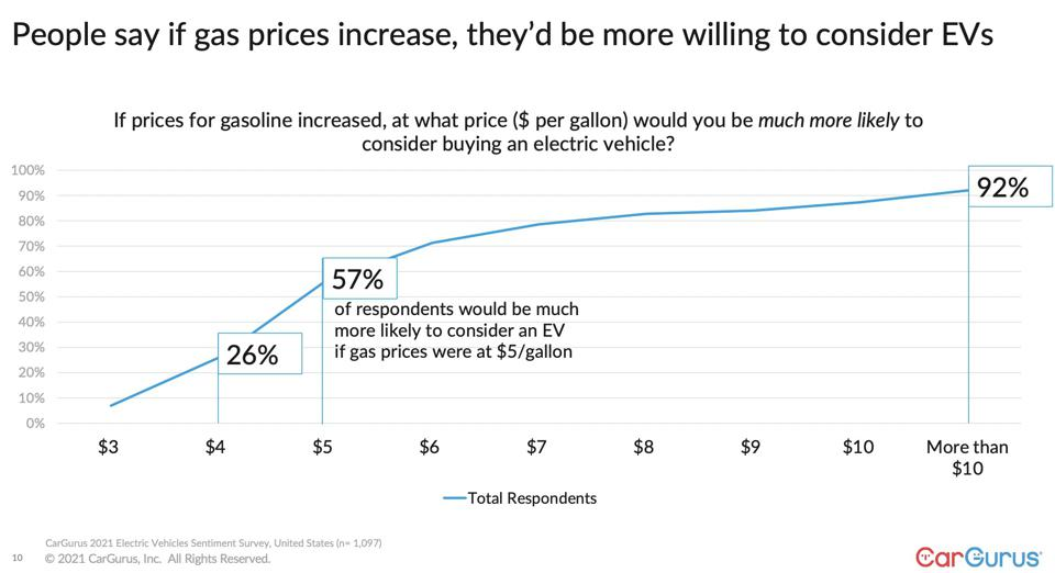 As gas prices increase, consumers are more willing to consider EVs.