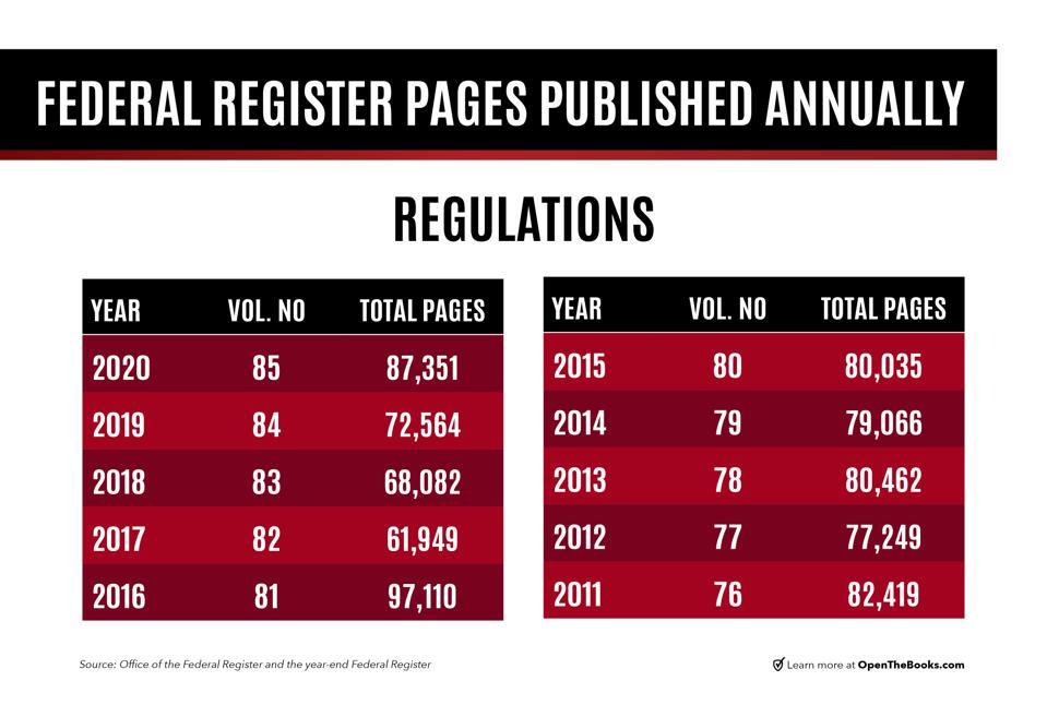 Federal register pages published