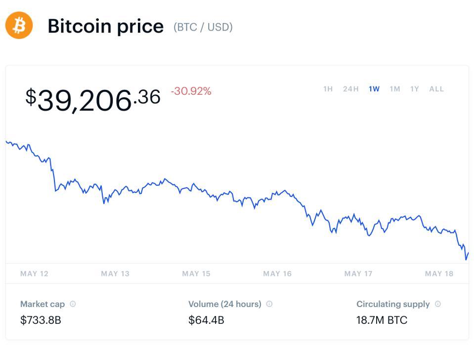 bitcoin, bitcoin price, ethereum, ethereum price, dogecoin, dogecoin price, cardano, cardano price, crypto, BNB, chart