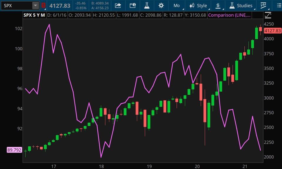 Nguồn dữ liệu: S&P Dow Jones Indices, ICE.  Nguồn biểu đồ: Nền tảng thinkorswim®.