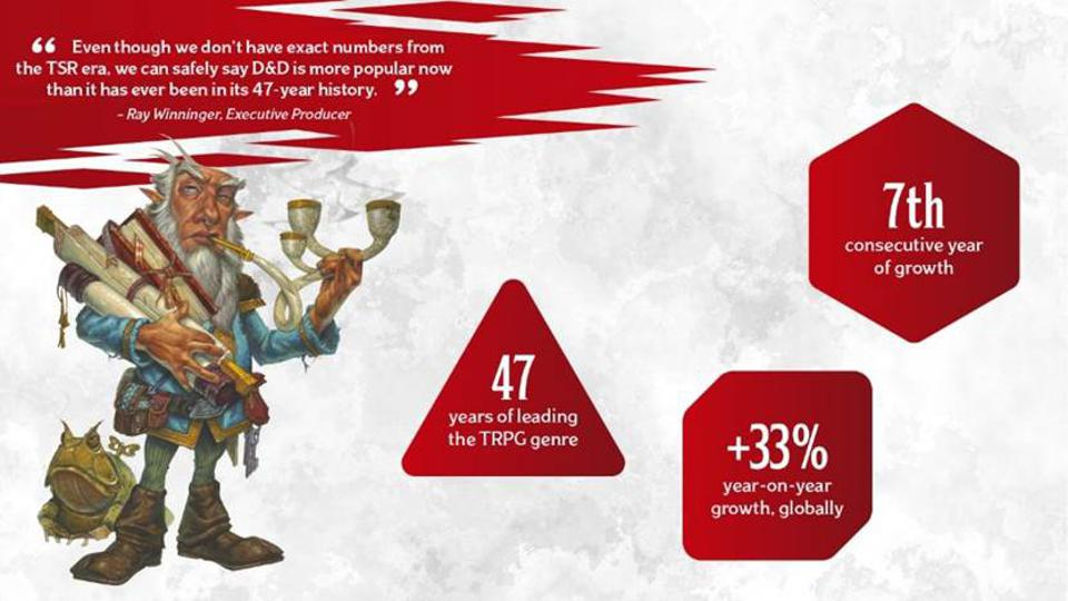 An infographic: 47 years of leading the genre, +33 year on year growth, 7th year of consecutive grows