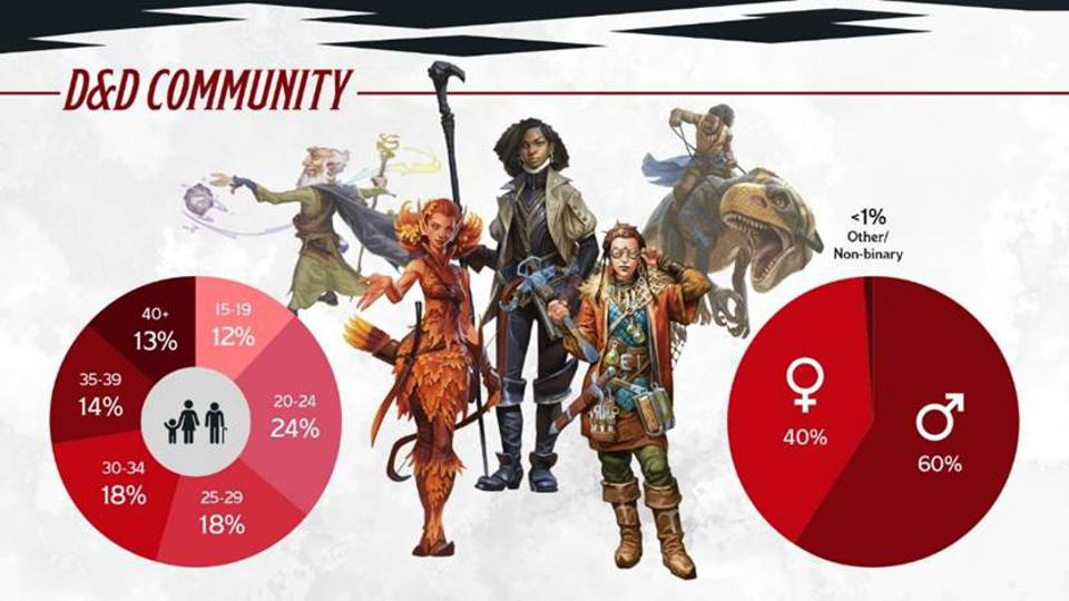 A loot at the split between the ages and genders of everyone who plays Dungeons & Dragons.
