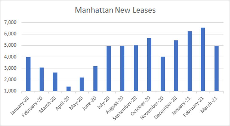 Bar chart showing new lease rates