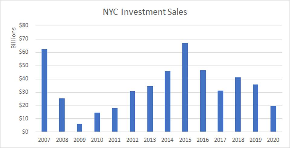 Bar chart showing investment sales figures since 2007