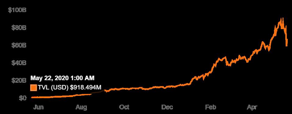 DeFi TVL Price Chart