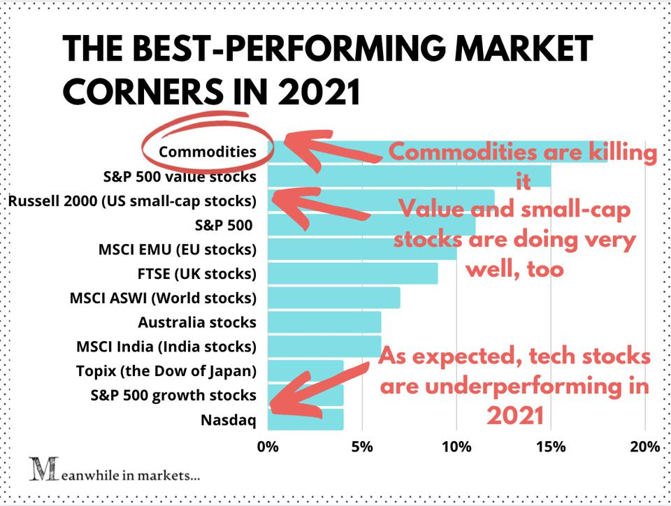 The best-performing market corners in 2021