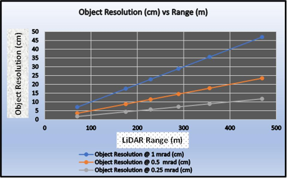 Object resolution and Range