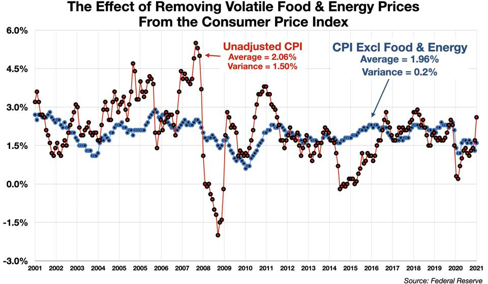 CPI vs CPI Excluding Food & Energy, 2001-2021