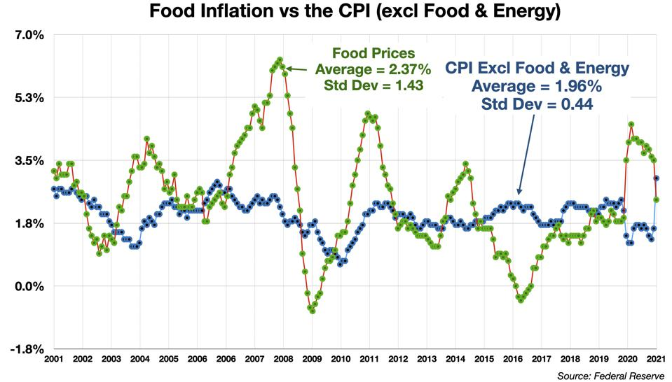 Food Inflation vs the CPI