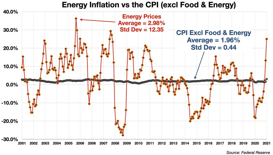 Energy Inflation vs the CPI