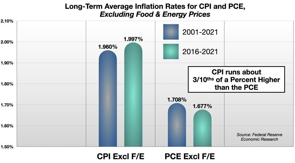 CPI vs PCE