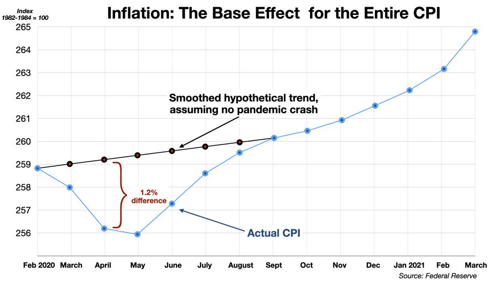 The Base Effect in the CPI for April 2021