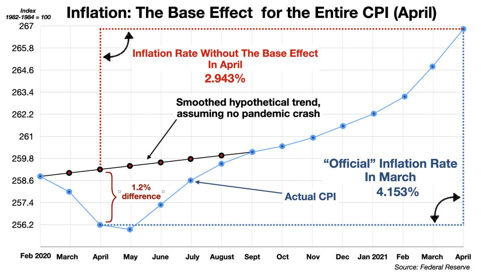 The CPI Base Effect for April