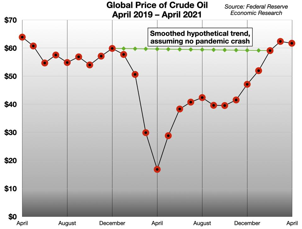 Global Price of Crude Oil - April 2019-April 2021