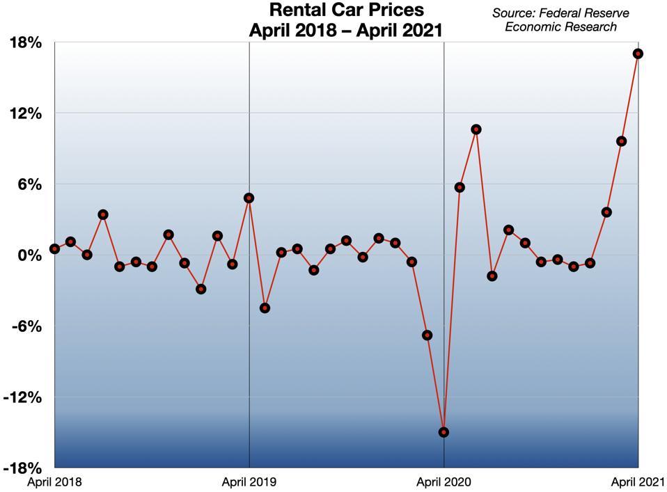 Rental Car Prices 2018-2021
