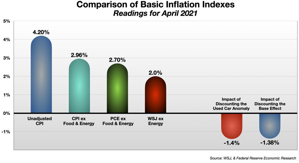 Inflation is Overstated