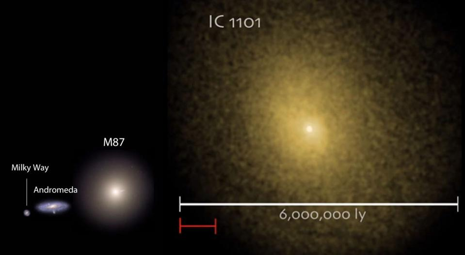 A common image showing relative sizes (incorrectly) for a number of galaxies.