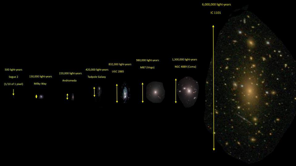 Composite of galaxies from the smallest to the largest, shown (approximately) actual size.