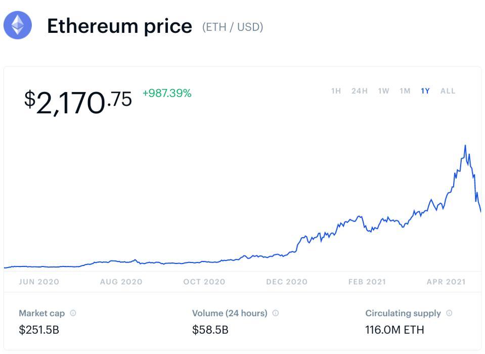 bitcoin, bitcoin price, ethereum, ethereum price, crypto, chart