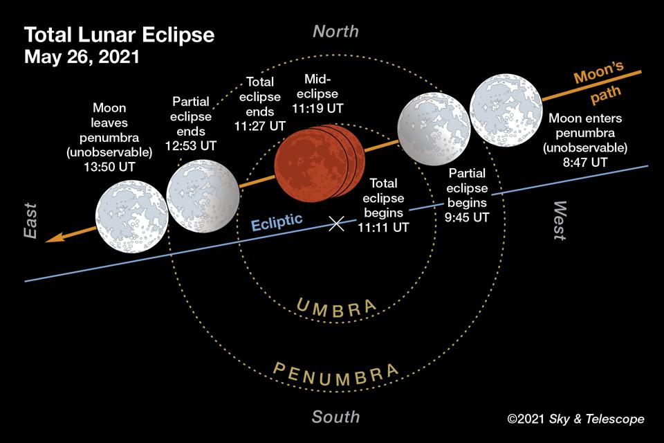 Events for the total lunar eclipse on the morning of May 26, 2021. This version is labeled for Universal Time. Please refer to the table above for corresponding times in various time zones. Due to the Moon's off-center path through Earth's umbra, the northern half of its disk should look slightly brighter during totality than the southern half.