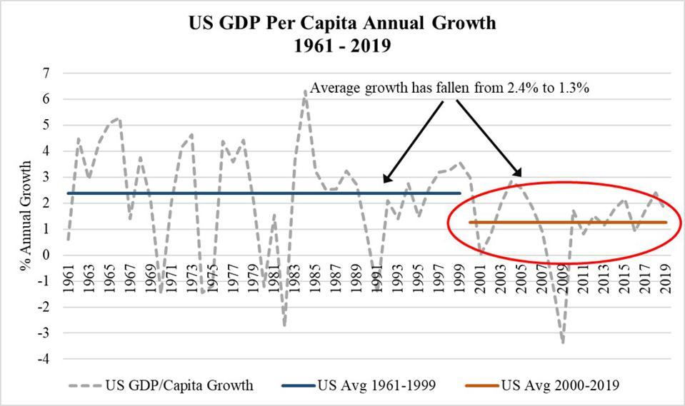 Figure showing real per capita GDP growth from 1961 to 2019.
