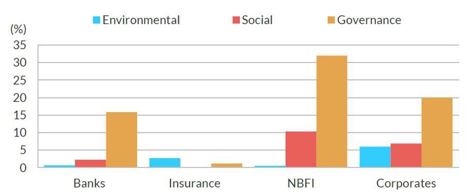 Issuers with ESG.RS '4' or '5'
