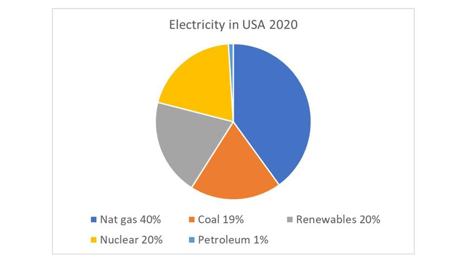 Pie-chart showing US electricity by kind: Gas = 40%, Renewables = 20%, Coal = 19%, Nuclear = 20%.
