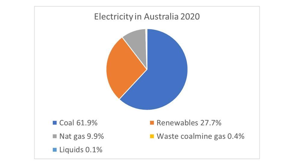 Pie-chart of electricity sources in Australia: coal= 62%, gas = 10%, renewables = 28%.