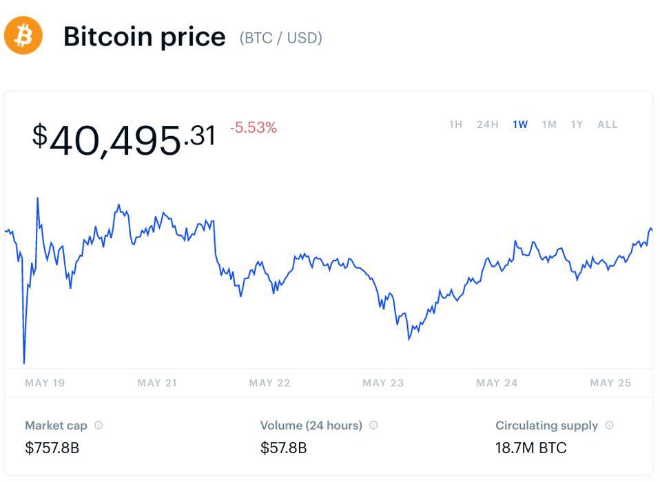 bitcoin, bitcoin price, dogecoin, dogecoin price, ethereum, ethereum price, cardano, XRP, Ripple, chart