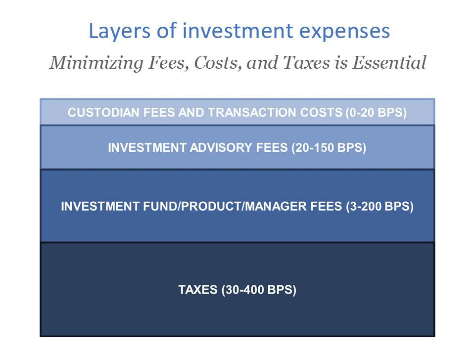 Il existe quatre catégories principales de dépenses: les frais de garde et de négociation, les frais de conseil en placement, les frais de gestion des placements et les impôts.