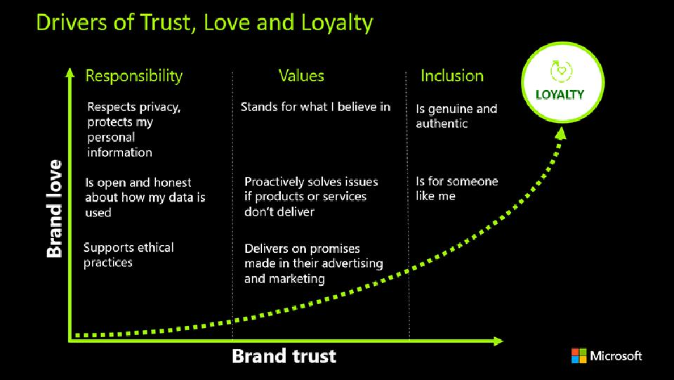 Slide with title The Acceleration of Brand Performance through Trust, Love, and Loyalty
