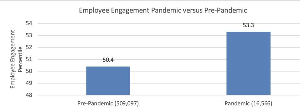 Zenger Folkman Leadership Pandemic Study 2021. Employee engagement increased during pandemic.