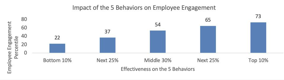 Impact of the five behaviors on employee engagement.