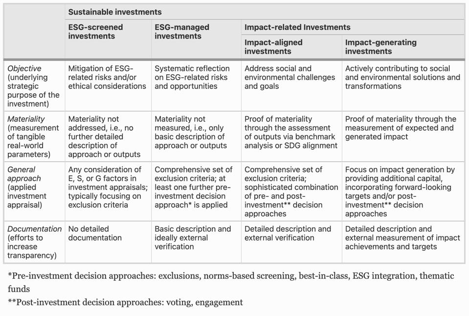sustainable investment topology