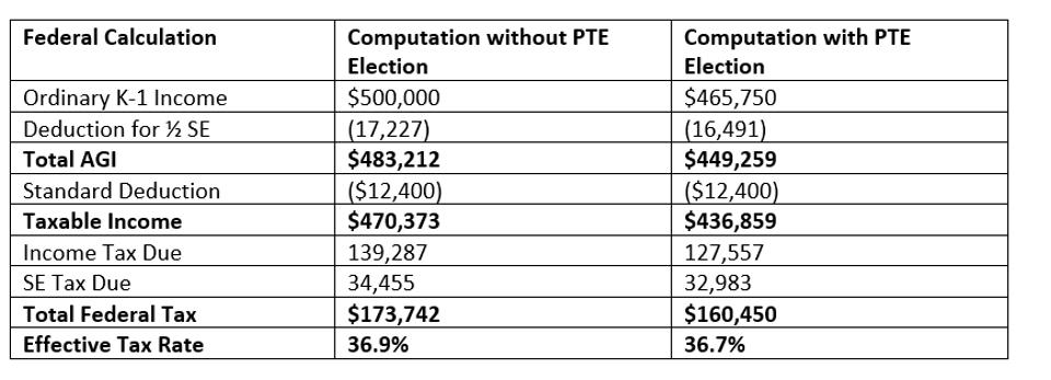 Federal Calculation with and without PTE Election
