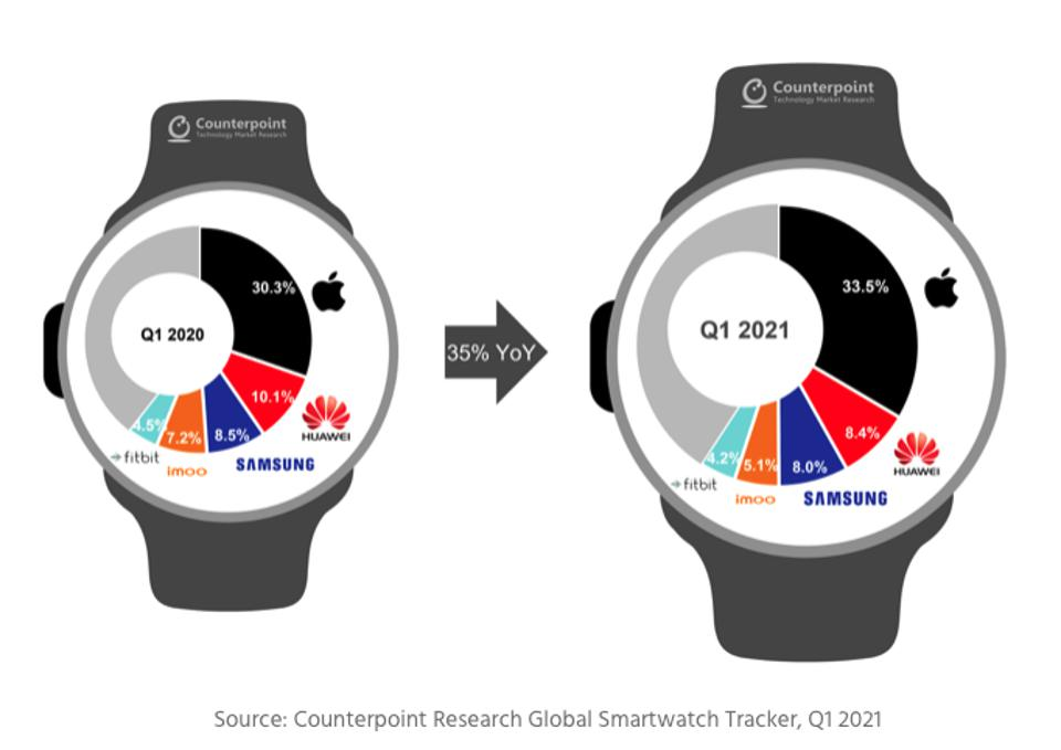 Apple, Samsung, Huawei global smartwatch market share for Q1, 2021.