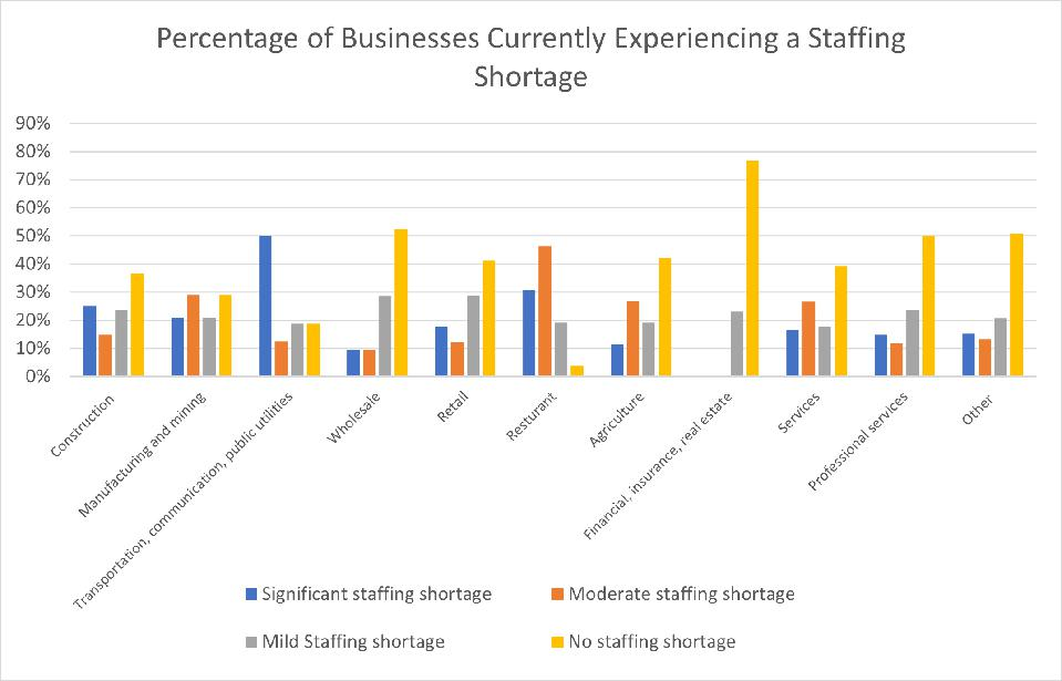 Percentage of Businesses Currently Experiencing a Staffing Shortage