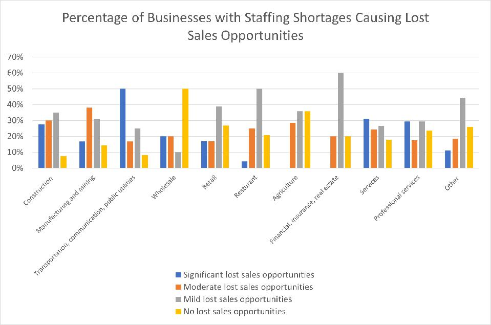 Percentage of Businesses with Staffing Shortages Causing Lost Sales Opportunities