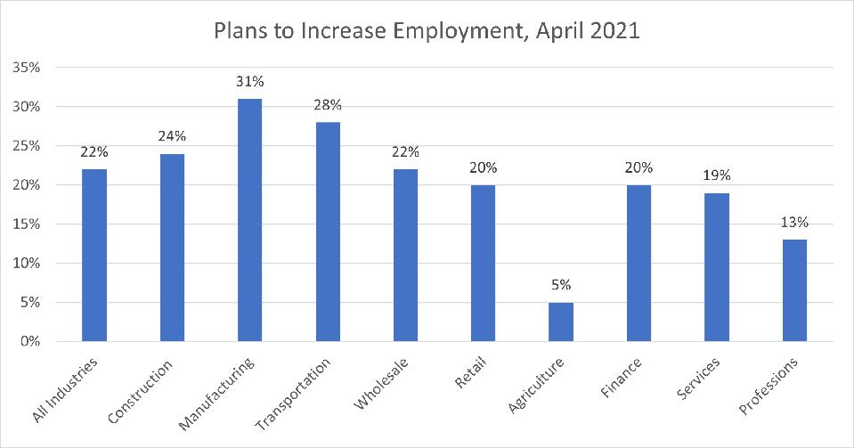 Plans to Increase Employment, April 2021