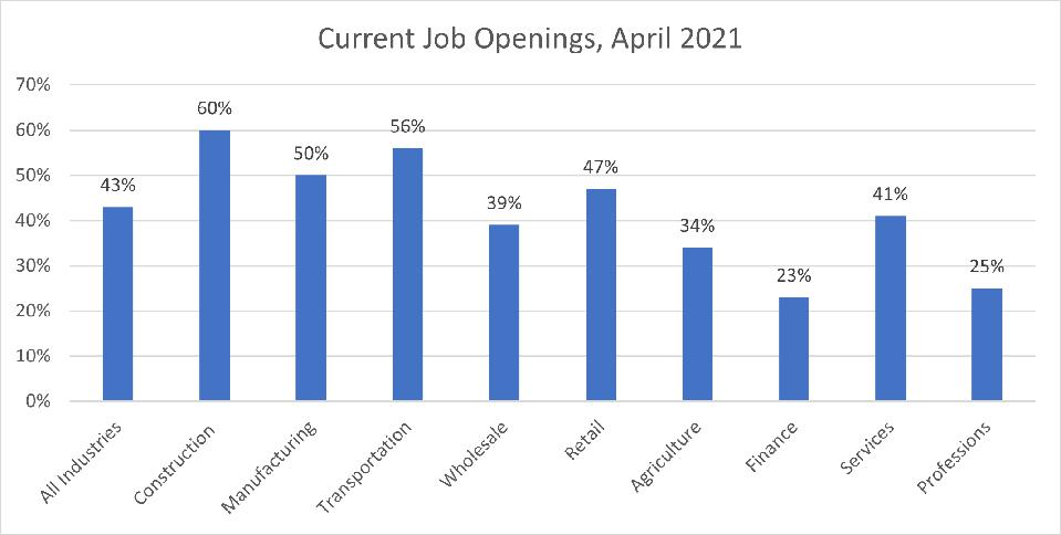 Current Job Openings, April 2021