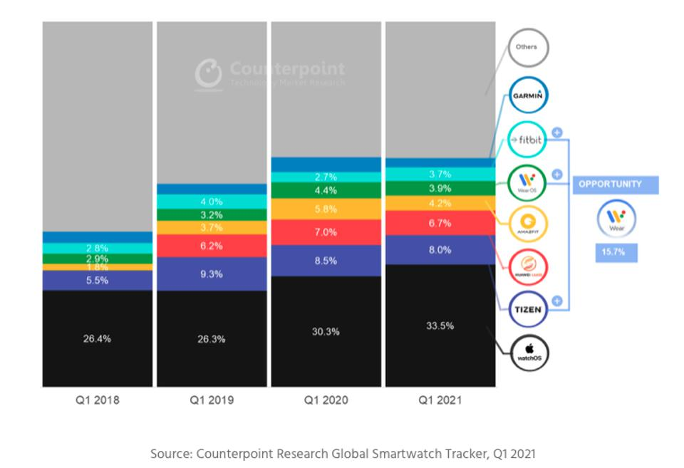Smartwatch market share by operating system. Google's Wear OS has shockingly low penetration to date.