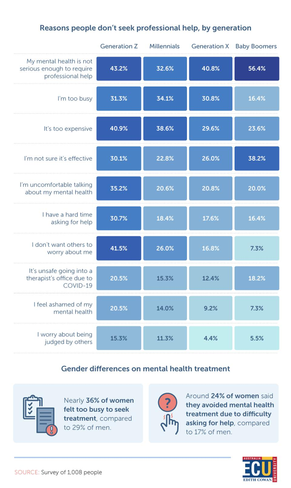 chart that shows reasons people don't seek professional help, by generation