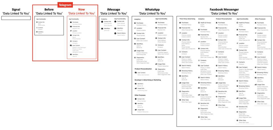 Privacy Labels: Telegram Before and Now