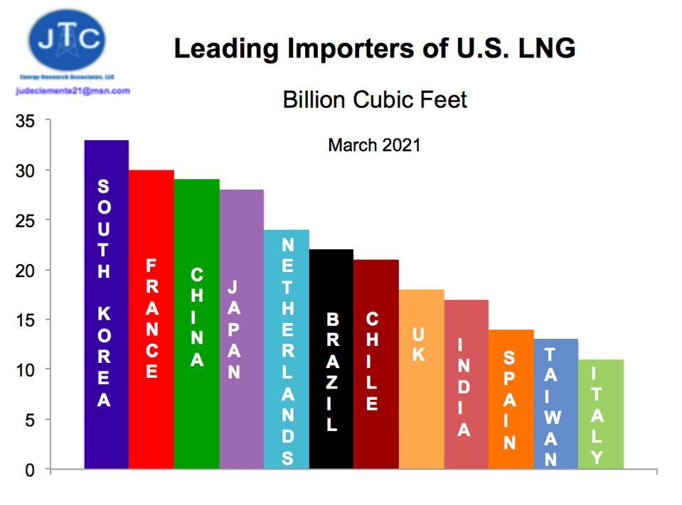 Largest U.S. LNG importers, March 2021