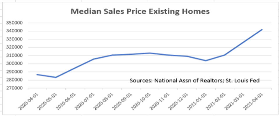 Median sales price is at a high from the past 12 months, of over $340k