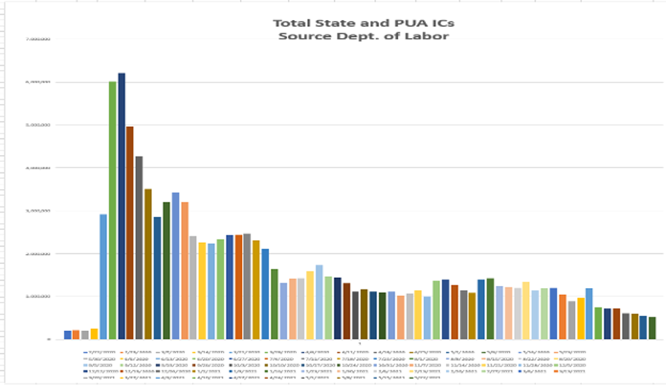 PUA ICs are barely moving, stuck around +100K now for several weeks (+94K week of May 23).