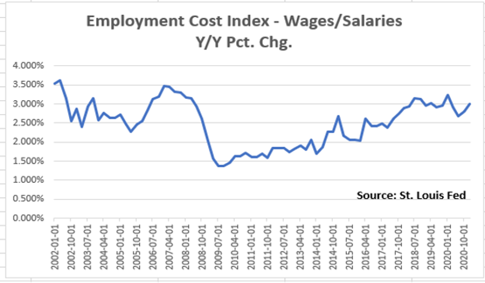 The annualized growth in wages quarter by quarter since 2002. Q1 FY21 is latest data.